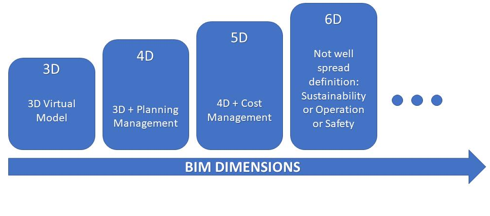 The visualisation and benefits brought by the 3D BIM started to be not enough to the industry, and better uses began to be defined by new dimensions of the BIM application.