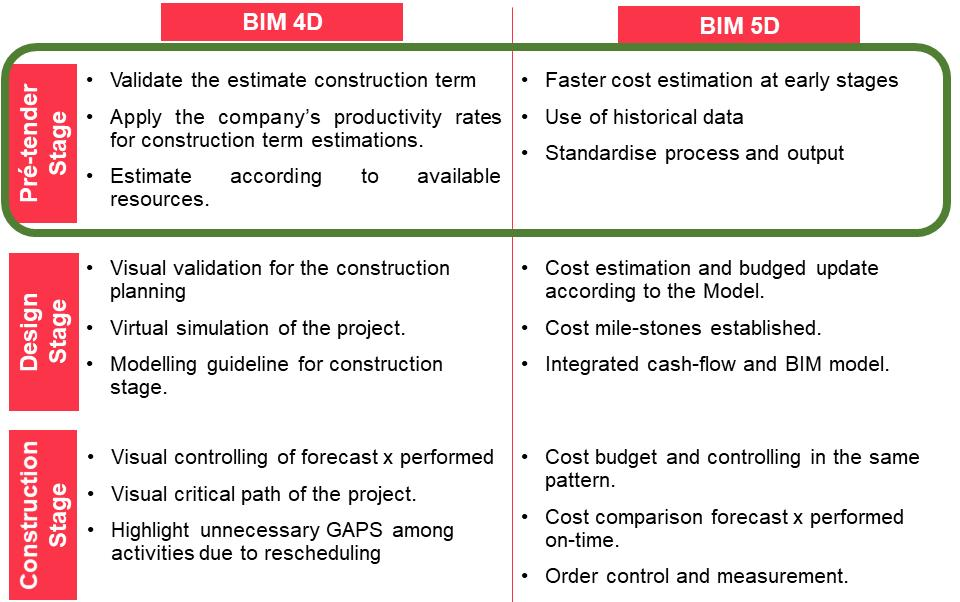Perform cost estimation in a BIM environment at early stages based on historical data. Easy use and application by the construction industry.