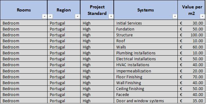 Figure 17 - Filling bedroom information for Portugal and High standard Figure 18 - Cost values according to each room, region and project standard For the historical data related to planning was