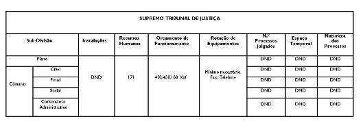Poder Judicial Supremo Tribunal de Justiça (Anexo-VI do Estudo Diagnostico do Sector