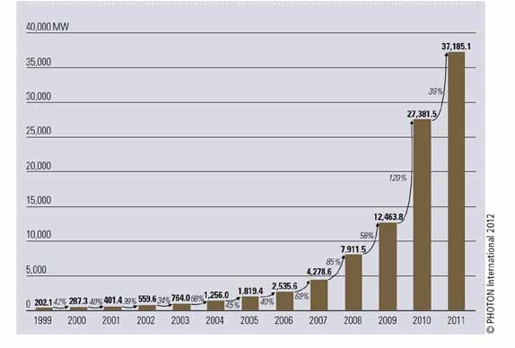 Solar cell production 1999 to 2011 Fig. 5.24 Produção mundial de células fotovoltaicas (MW). Fonte: PHOTON International 2012-03.