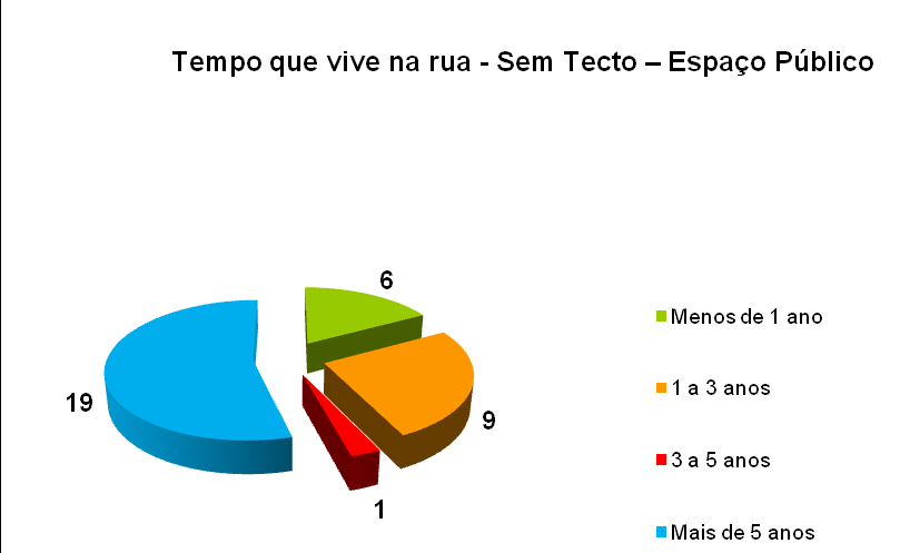 Do universo dos 95 casos validados na categoria de