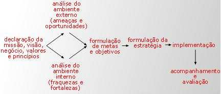 Fonte: http://gestao.wordpress.