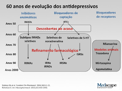 http://www.medscape.org/viewarticle/813297 monoaminoxidase tipo A).