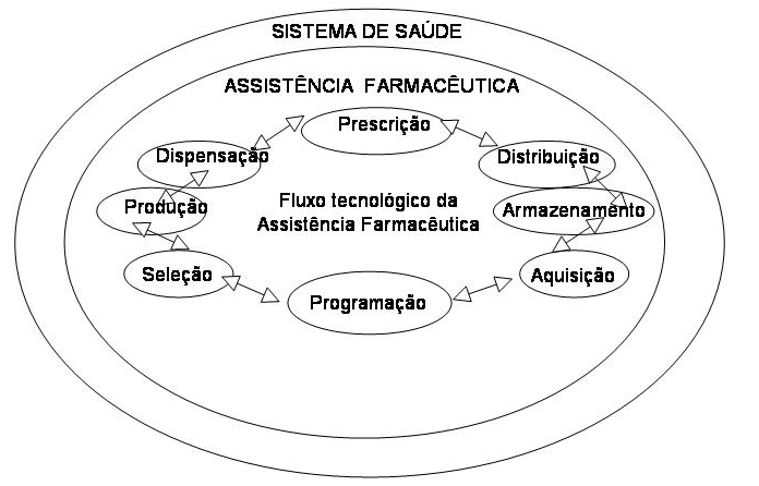 Latin American Journal of Pharmacy - 27 (1) - 2008 dos antimicrobianos e o aumento da resistência bacteriana 5,6,8-11,13,16,18,19,22.