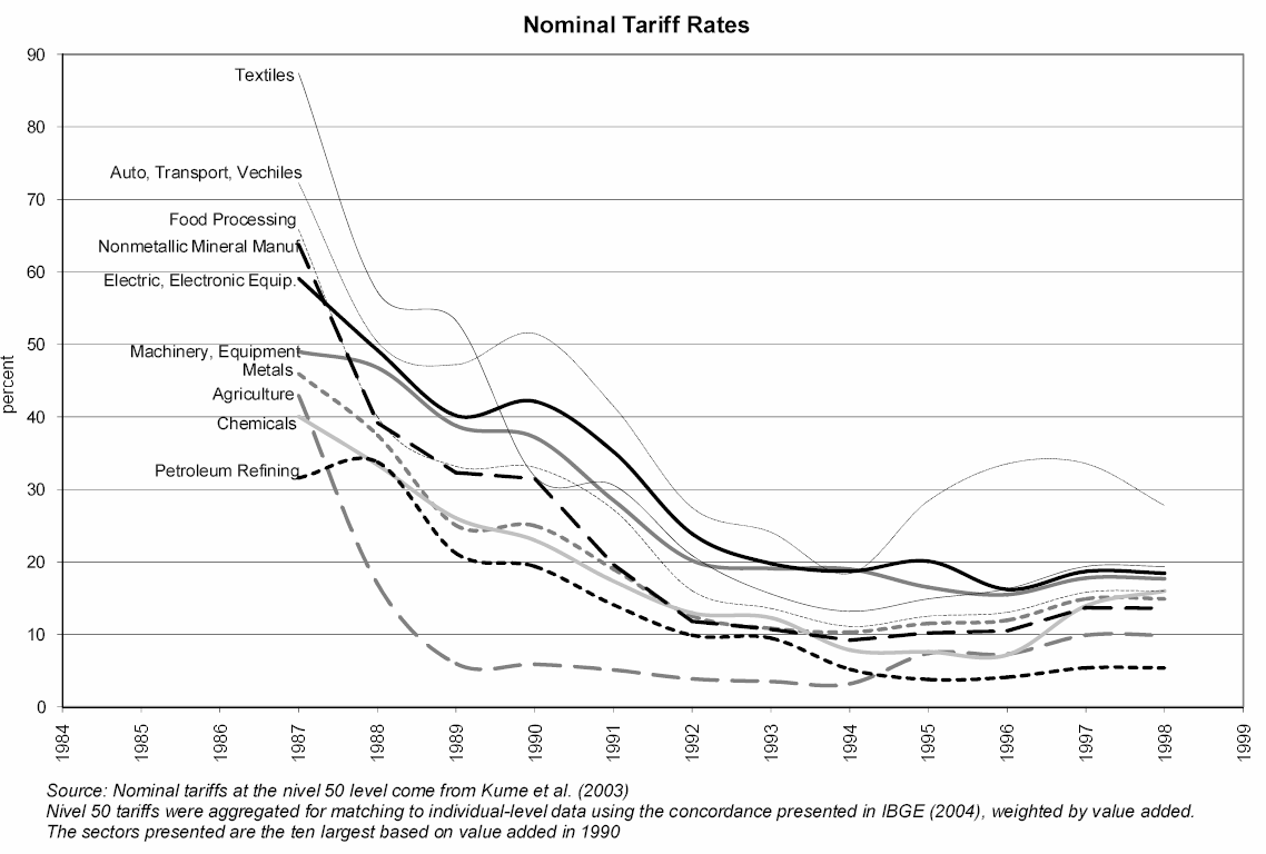Brazil: Rapid Tariff Liberalization in the 1990s Graph extracted