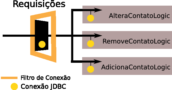 public class FiltroConexao implements Filter { // implementação do init e destroy, se necessário public void dofilter(servletrequest request, ServletResponse response, FilterChain chain) throws
