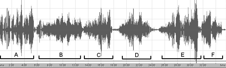 5. Results 5.1 Study 1 The performance recorded for Study 1 has an overall duration of 34 minutes. From its graphic representation 6 sections can be detected (Fig. 1). Fig.