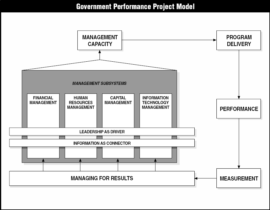 6 Figura 1- Modelo do GPP. Fonte: Government Performance Project (2003, p.227).