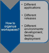 Como Organizar uma Workspaces?