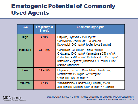 Although this table is not all inclusive, it shows examples of chemotherapeutic agents that are thought to be of high emetogenic risk and associated with minimal emetogenic risk.