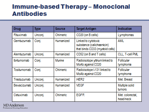 Additionally, monoclonal antibodies can be conjugated or unconjugated.