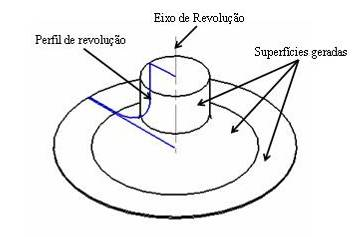 26 primeiro grupo podem-se citar as curvas e superfícies do tipo spline e para o segundo as curvas e superfícies de Bézier e B-splines.