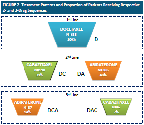 To maximize the chances of receiving 3 active agents (docetaxel, cabazitaxel, abiraterone), cabazitaxel should be given in 2nd line: Retrospective analysis of treatment patterns from a large