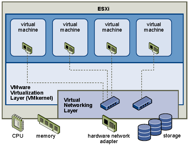 Challenge #2: Server & Network Security Security Layers to consider (VMware vsphere ESXi): Virtual Machine Layer