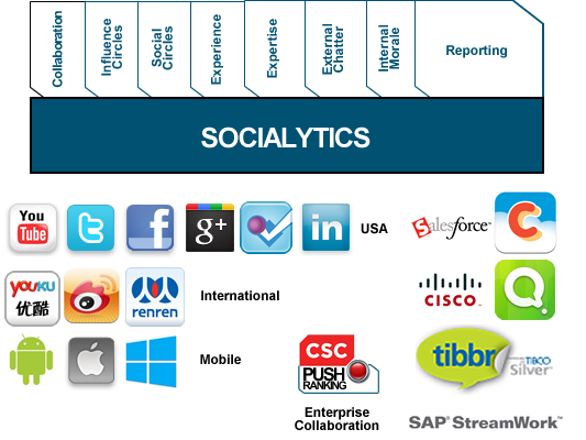 COLLABORATION, SOCIALYTICS and TELEMATICS Leveraging social media the