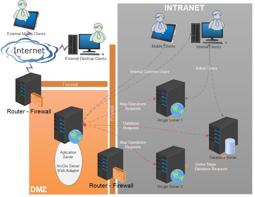 firewall with DMZ, where lies the application-layer (webserver) with inclusion in the same webadaptor of ArcGIS Server for access to geographic