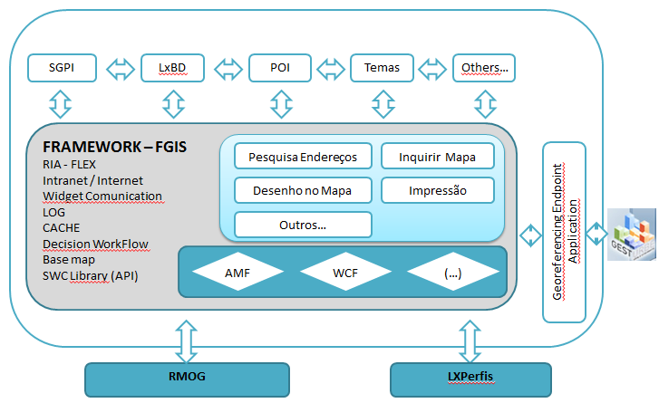 Image 28 Logical Architecture of LXI application 2.4.