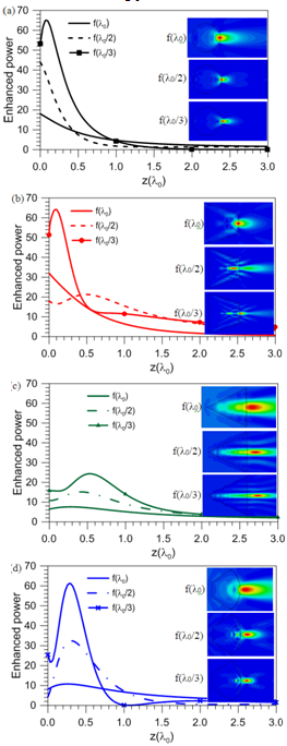 201 Fig. 3. Analysis of enhanced power distribution along z-axis to fundamental f(λ0) and harmonic f(λ0/2, λ0/3) frequencies for (a) geometry A, (b) geometry B, (c) geometry C and (d) geometry D.