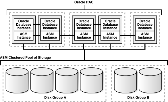 Figura 1 - Oracle ASM for Single-Instance Oracle Databases Fonte: Oracle (2010a).