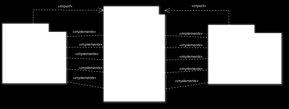 Figure 3. Implementation of the hot spots defined by the architecture. With the definition of the NLG core module, the developer does not need to know in detail how the NLG process works.