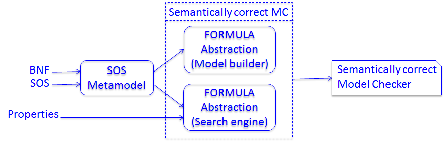 on the Constraint Programming Paradigm [Rossi et al. 2006] and Satisfiability Modulo Theory (SMT) solving provided by Z3 [De Moura and Bjørner 2008].