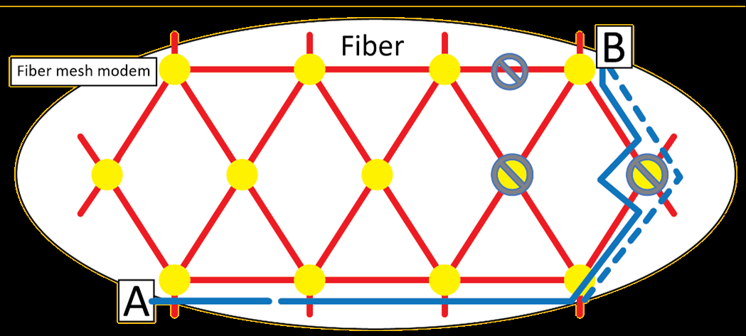 Funcionamiento de la Red FIberMesh A Auto-searching network root C Fiber+Equipment failure mode B Fiber failure mode D Fiber + Equipment + final equipment failure mode The optical