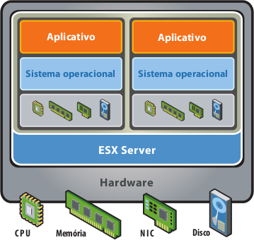 Figura 3.7: Modelo da arquitetura do VMware Server ESX [8].