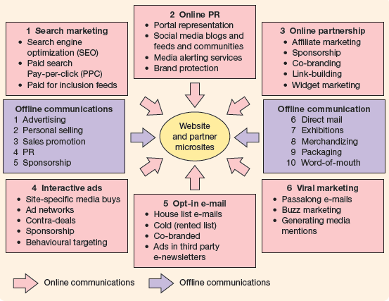 Capítulo 3 Segundo (Thomas, 2011) os métodos de marketing online podem incluir publicidade online, press releases, search engine optimization (SEO), pesquisa paga, e-mail marketing, medias sociais, e