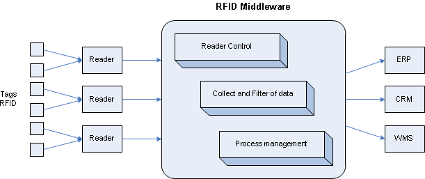 Fig. 2.5 Arquitectura geral dos middlewares RFID [17].