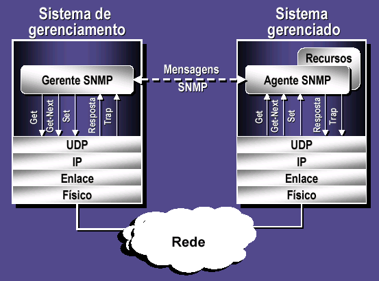 SNMP over