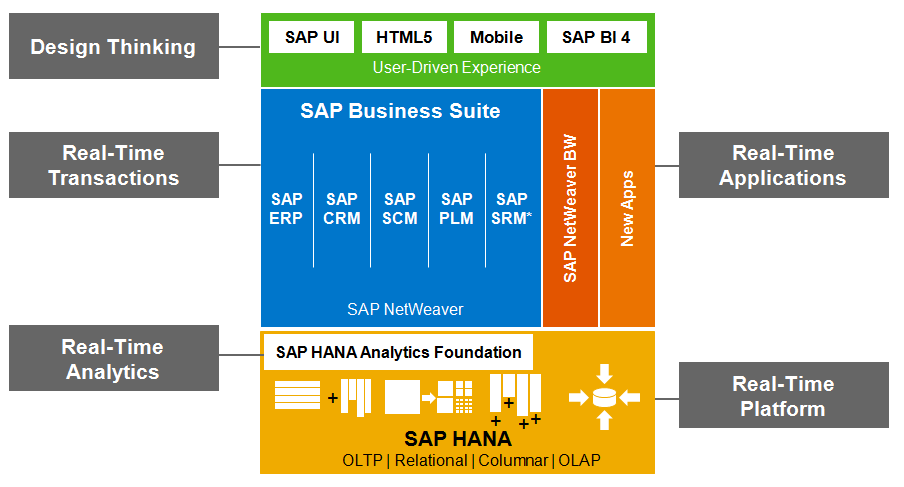 SAP Business Suite on HANA - Plataforma acelerada de