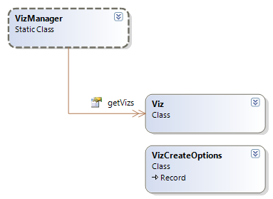 Viz Classes Class Diagram VizManager Class Manages all of the Viz instances on the page, but does not manage vizzes (views) earlier than version 8.0.