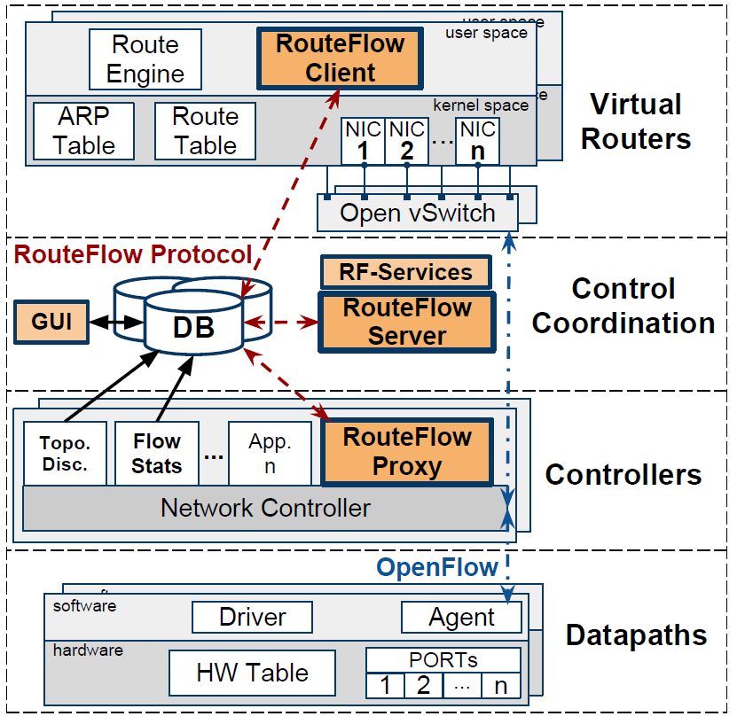 Arquitetura Key Features Modular architecture RF-Proxy RF-Server RF-Client Database layer JSON-based IPC