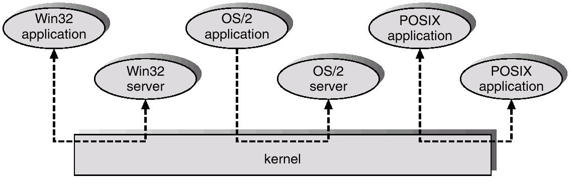 OS/2 Layer Structure 3.