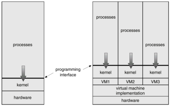 Virtual Machines A virtual machine takes the layered approach to its logical conclusion. It treats hardware and the operating system kernel as though they were all hardware.