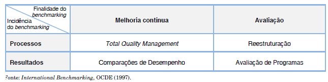 2.5 Tipos do benchmarking Existem vários tipos de taxionomias para classificar as práticas de benchmarking.