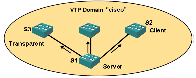 CONFIGURANDO VTP S1(config)#vtp mode server S1(config)#vtp domain cisco S1(config)#vtp password cisco S2(config)#vtp mode client