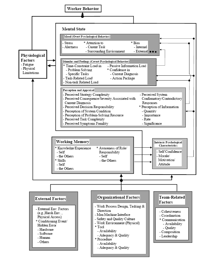 Chapter 3 Human Error Overview Figure 7: The Hierarchical structure of human behavior