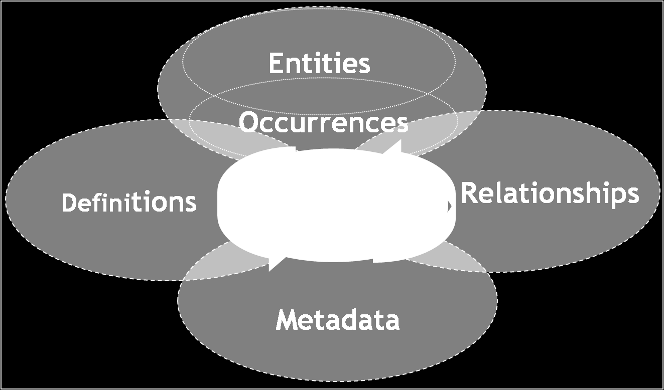 2.5 Ontologies 1. Entities or Occurrences, Figure 2.9: Components of an ontology 2. Relationships between Entities and Occurrences, 3. Denitions of Entities, 4. Metadata of Entities.