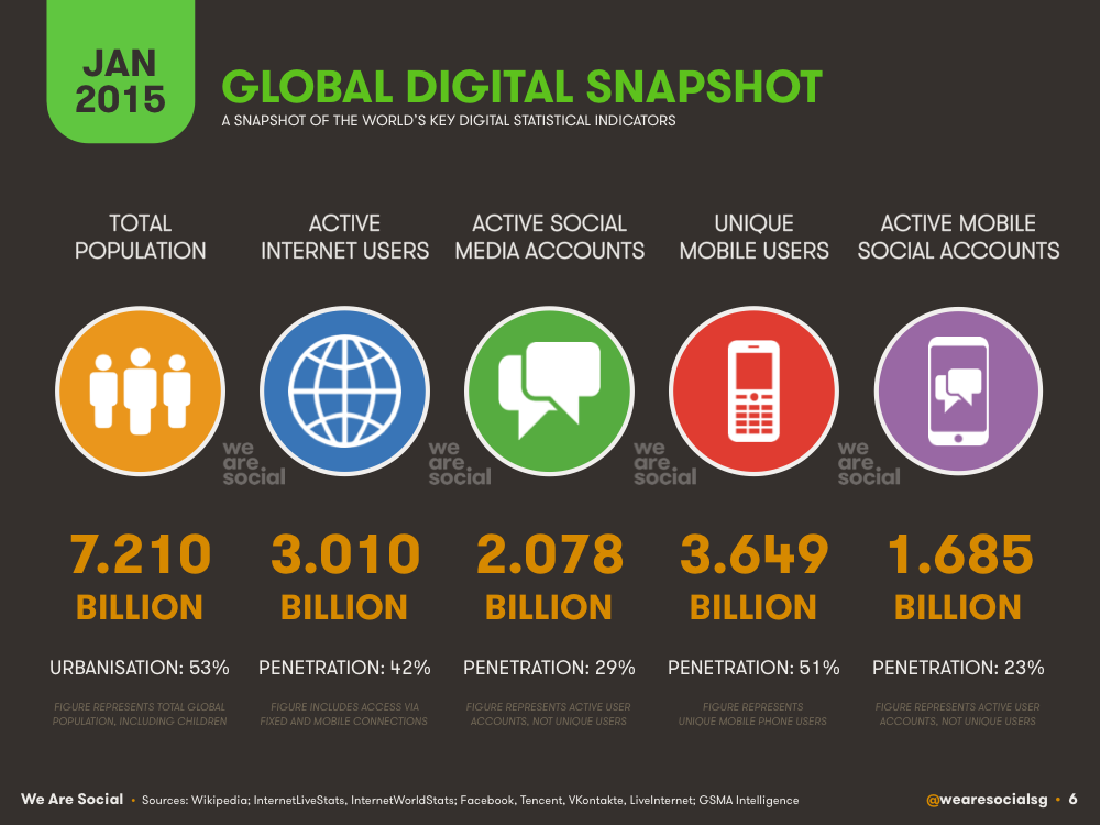Market Size Digital Culture in place Millions of Social Networkers