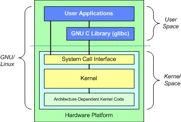 Kernel Base do sistema operacional Escalonamento de processos