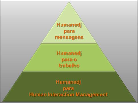 14 Fundamentos de Gestão de Projectos 2.2.4. Humanedj O Humanedj é o primeiro software a ser criado directamente com base nos princípios do Human Interaction Management, HIM, que se encontram descritos no ponto 3.
