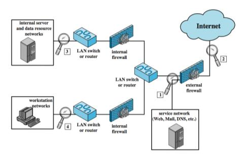 Firewall Topologies Double bastion