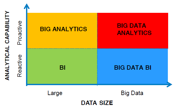 BI vs Big Data (c) 2014
