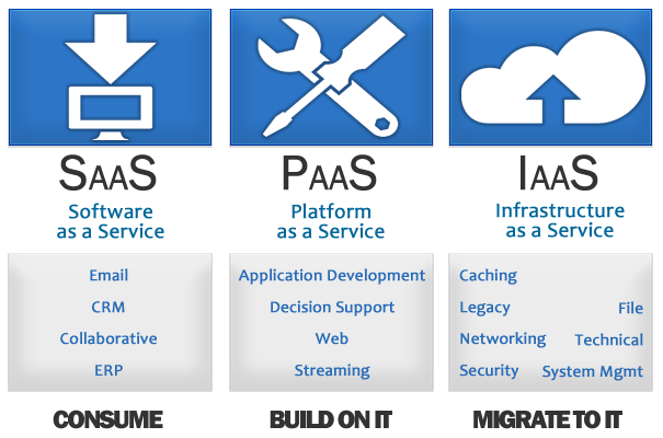 Classes de cloud computing Pública SaaS Software as a Service PaaS Platform as a Service IaaS Infrastructure as a Service