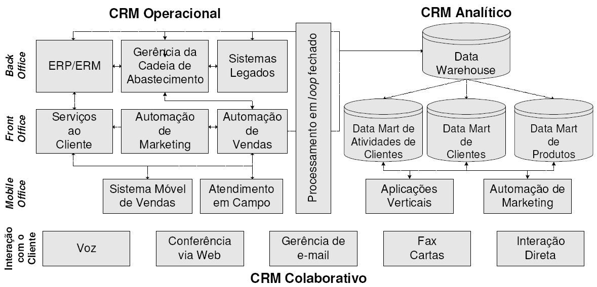 21 Figura 5: Modelo de arquitetura para a classificação dos tipos de tecnologia de CRM Fonte: Peppers e Rogers (2004b) 2.2.2.1 CRM operacional O CRM operacional deve contemplar a integração do back office, front office e do mobile ou virtual office (PEPPERS; ROGERS, 2004 2 ).
