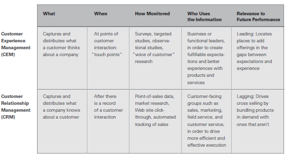2.2 CRM vs. CEM Meyer and Schwager (2007) established the difference between Customer Relationship Management (CRM) and Customer Experience Management (CEM) can.