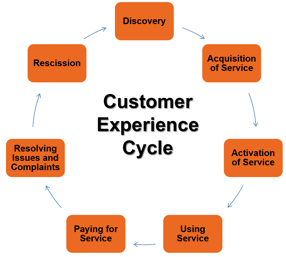 In order to organize our proposals of improvement, I divided them within the customer experience cycle (Exhibit 9).