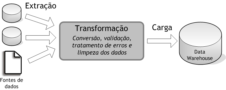 ETL Extract, Transform and Load Uso da ferramenta open source (Pentaho Data Integration); Extração incremental dos dados; Conexão com